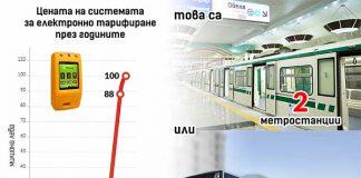 Безобразие! Системата за електронни билети може да струва, колкото две метростанции