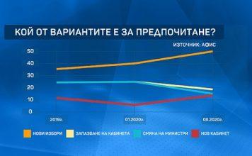 """""""Афис"""": Повече от половината българи искат предсрочни парламентарни избори"""